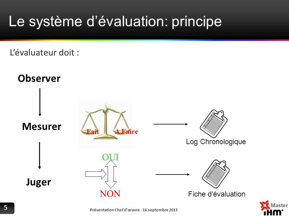 Le système dévaluation: principe Présentation Chef dœuvre - 16 septembre 2013 5 Lévaluateur doit : Observer Mesurer Juger Fait A Faire OUI NON Log Chr