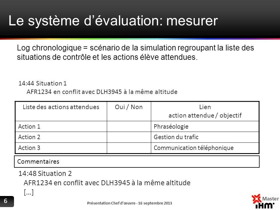 Le système dévaluation: mesurer Présentation Chef dœuvre - 16 septembre 2013 6 14:44 Situation 1 AFR1234 en conflit avec DLH3945 à la même altitude Li
