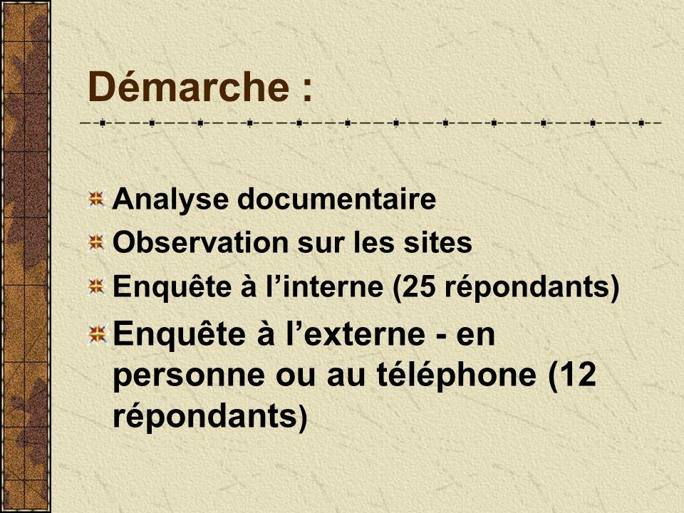 Démarche : Analyse documentaire Observation sur les sites Enquête à linterne (25 répondants) Enquête à lexterne - en personne ou au téléphone (12 répondants )