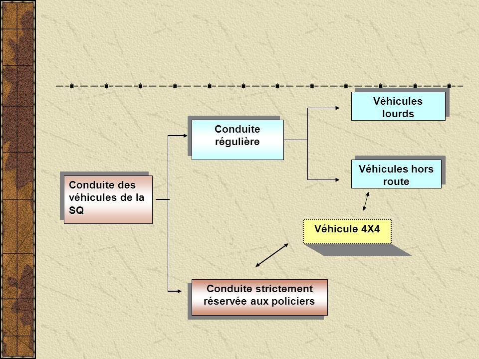 Conduite des véhicules de la SQ Conduite régulière Conduite régulière Conduite strictement réservée aux policiers Véhicules hors route Véhicule 4X4 Véhicules lourds