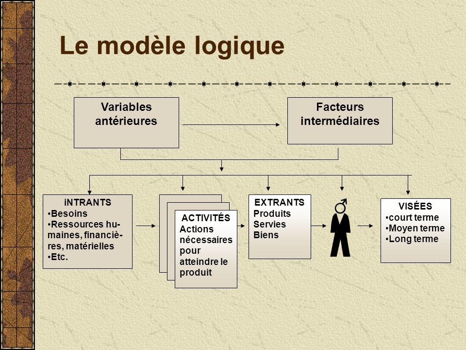 Le modèle logique Variables antérieures Facteurs intermédiaires iNTRANTS Besoins Ressources hu- maines, financiè- res, matérielles Etc.