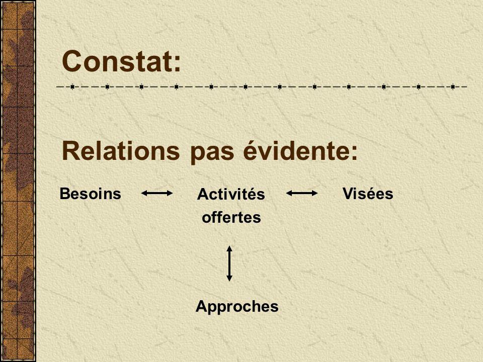 Constat: Relations pas évidente: Besoins Activités offertes Visées Approches