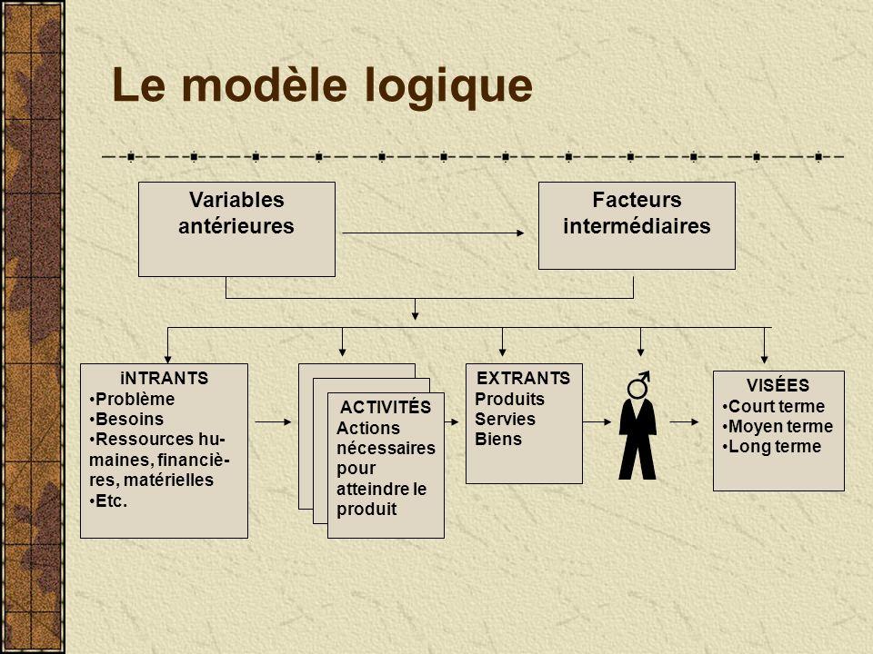 Le modèle logique Variables antérieures Facteurs intermédiaires iNTRANTS Problème Besoins Ressources hu- maines, financiè- res, matérielles Etc.