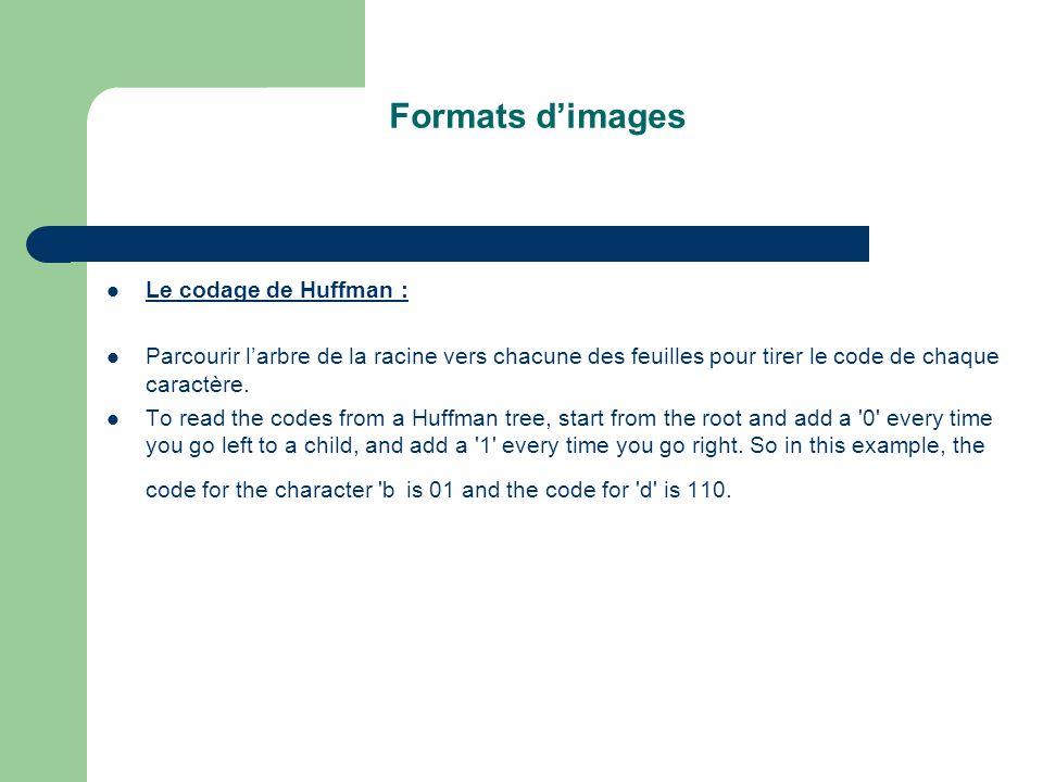 Formats dimages Le codage de Huffman : Parcourir larbre de la racine vers chacune des feuilles pour tirer le code de chaque caractère.