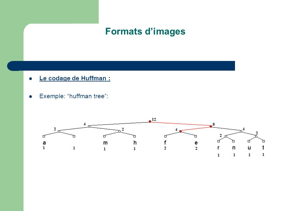 Formats dimages Le codage de Huffman : Exemple: huffman tree: