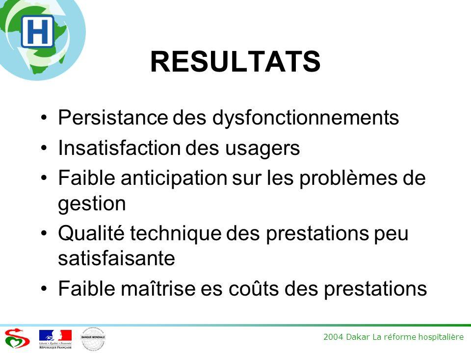 2004 Dakar La réforme hospitalière RESULTATS Persistance des dysfonctionnements Insatisfaction des usagers Faible anticipation sur les problèmes de ge