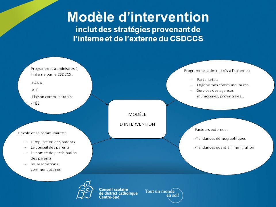 Modèle dintervention inclut des stratégies provenant de linterne et de lexterne du CSDCCS