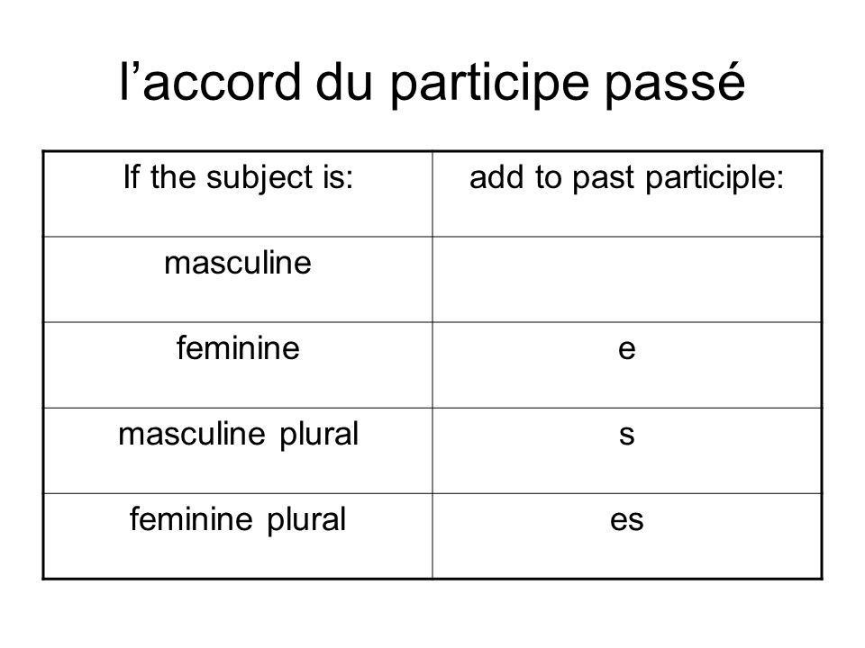 laccord du participe passé If the subject is:add to past participle: masculine femininee masculine plurals feminine plurales