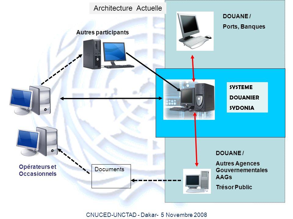 CNUCED-UNCTAD - Dakar- 5 Novembre 2008 SYSTEME DOUANIER SYDONIA DOUANE / Ports, Banques Opérateurs et Occasionnels Architecture Actuelle DOUANE / Autr