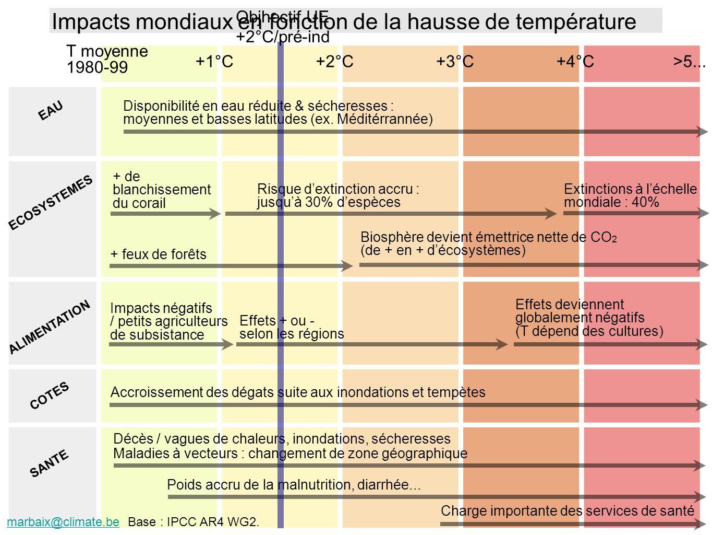 EAU ECOSYSTEMES ALIMENTATION SANTE Disponibilité en eau réduite & sécheresses : moyennes et basses latitudes (ex. Méditérrannée) Risque dextinction ac