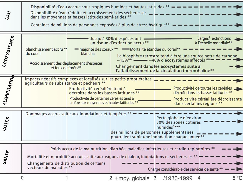 EAU ECOSYSTEMES ALIMENTATION COTES SANTE /1980-1999+moy. globale