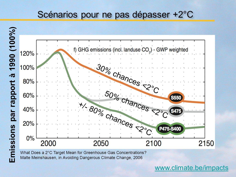 www.climate.be/impacts Scénarios pour ne pas dépasser +2°C Emissions par rapport à 1990 (100%) 30% chances <2°C 50% chances <2°C +/- 80% chances <2°C What Does a 2°C Target Mean for Greenhouse Gas Concentrations.
