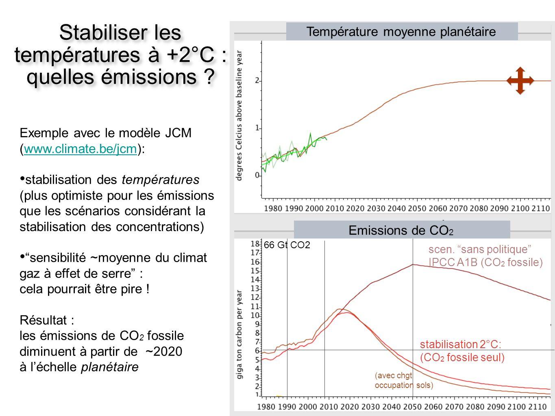 Stabiliser les températures à +2°C : quelles émissions ? scen. sans politique IPCC A1B (CO 2 fossile) stabilisation 2°C: (CO 2 fossile seul) Emissions