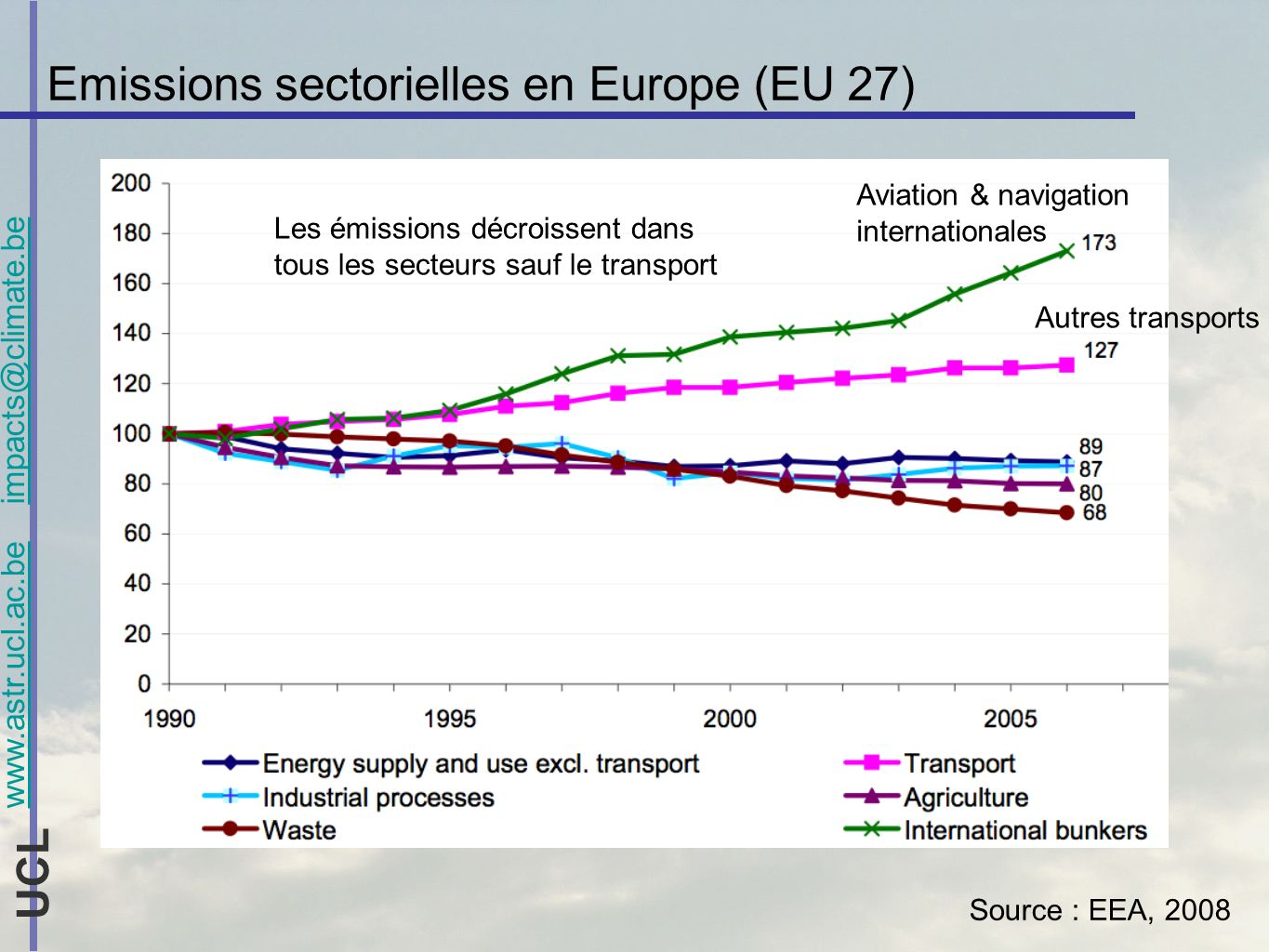 www.astr.ucl.ac.be impacts@climate.be UCL Emissions sectorielles en Europe (EU 27) Source : Transports & Environment, 2008 (based on EEA, 2008) Source : EEA, 2008 Les émissions décroissent dans tous les secteurs sauf le transport Aviation & navigation internationales Autres transports