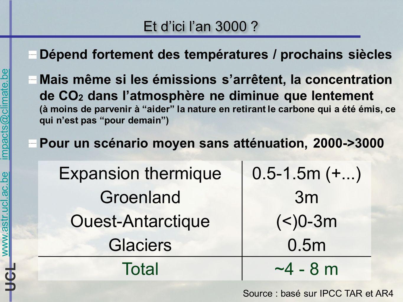 www.astr.ucl.ac.be impacts@climate.be UCL Eviter une perturbation grave du climat Pour avoir de bonnes chances déviter les impacts importants, les émissions mondiales devraient baisser à partir de 2020 au plus tard avoir diminué dau moins ~50% en 2050 (selon hypothèses) Pour pouvoir espérer éviter des impacts majeurs, les émissions mondiales doivent au moins commencer à diminuer vers 2050 Ce nest pas uniquement une question de politique climatique : plus pauvre = moins de capacité dadaptation 3 voitures pour un ménage de 2 personnes...