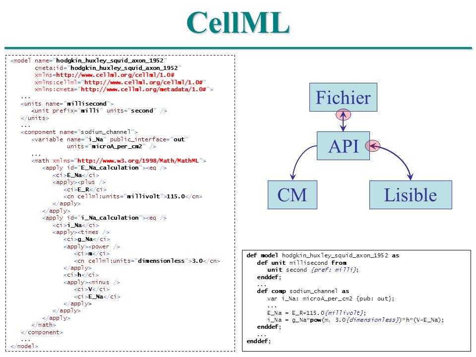 ______________________________CellML <model name=