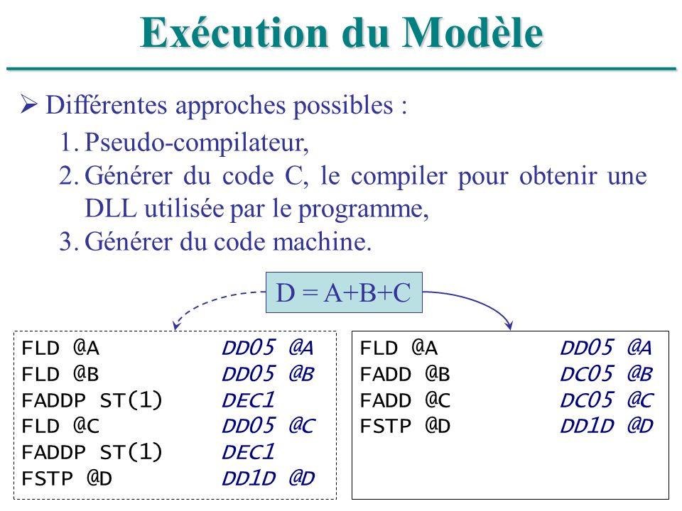 ______________________________ Exécution du Modèle Différentes approches possibles : 1.Pseudo-compilateur, 2.Générer du code C, le compiler pour obten