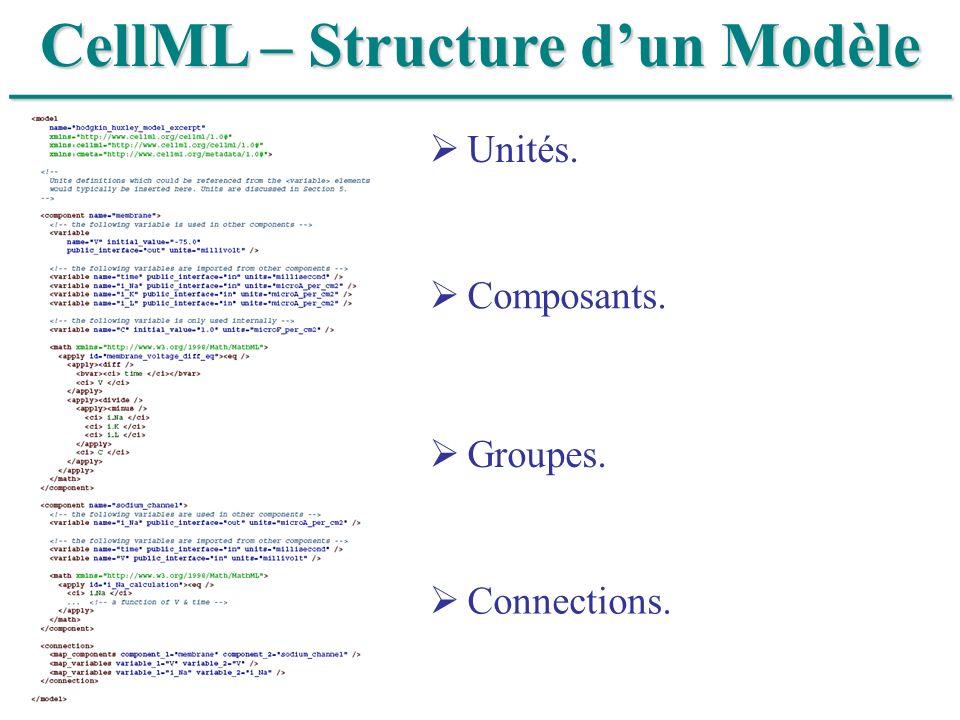______________________________ CellML – Structure dun Modèle Unités. Composants. Groupes. Connections.