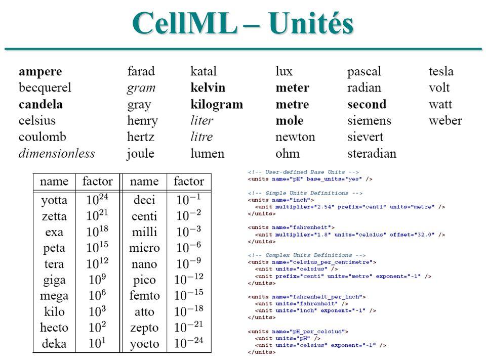 ______________________________ CellML – Unités