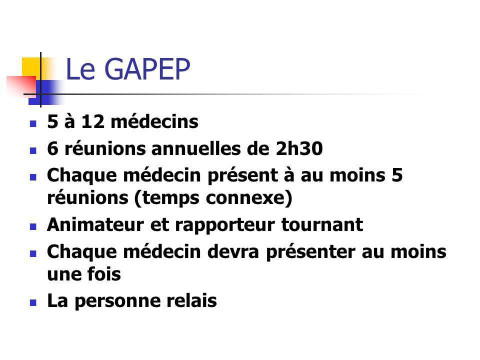 Le GAPEP 5 à 12 médecins 6 réunions annuelles de 2h30 Chaque médecin présent à au moins 5 réunions (temps connexe) Animateur et rapporteur tournant Ch