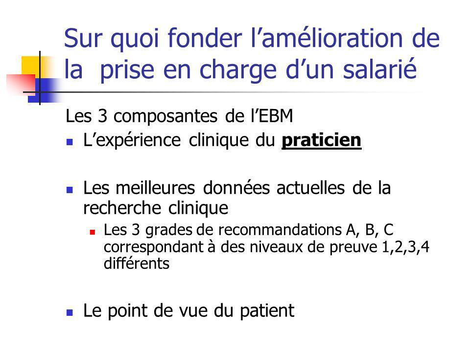 Sur quoi fonder lamélioration de la prise en charge dun salarié Les 3 composantes de lEBM Lexpérience clinique du praticien Les meilleures données act