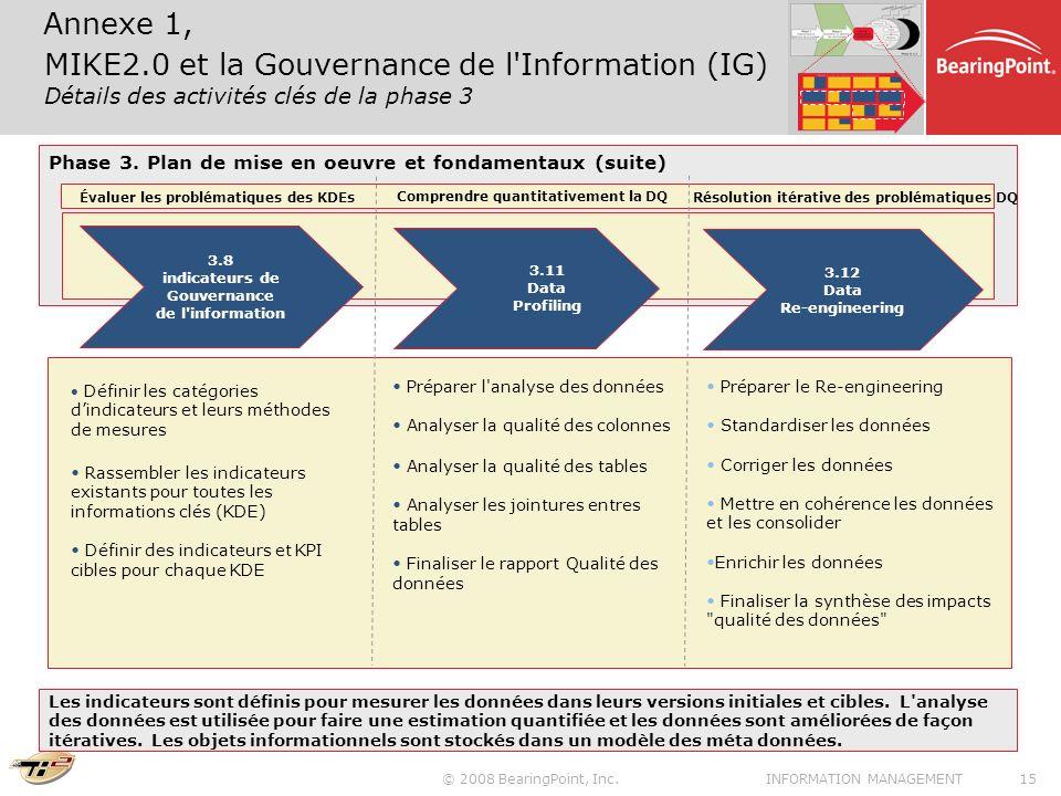 © 2008 BearingPoint, Inc.15INFORMATION MANAGEMENT Phase 3. Plan de mise en oeuvre et fondamentaux (suite) Évaluer les problématiques des KDEs 3.8 indi