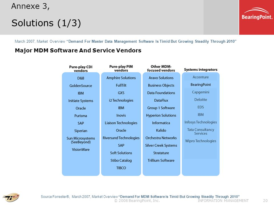 © 2008 BearingPoint, Inc.21INFORMATION MANAGEMENT Solutions (2/3) Forrester Wave: Customer Hubs, Q4 06 Pure-play CDI vendors.