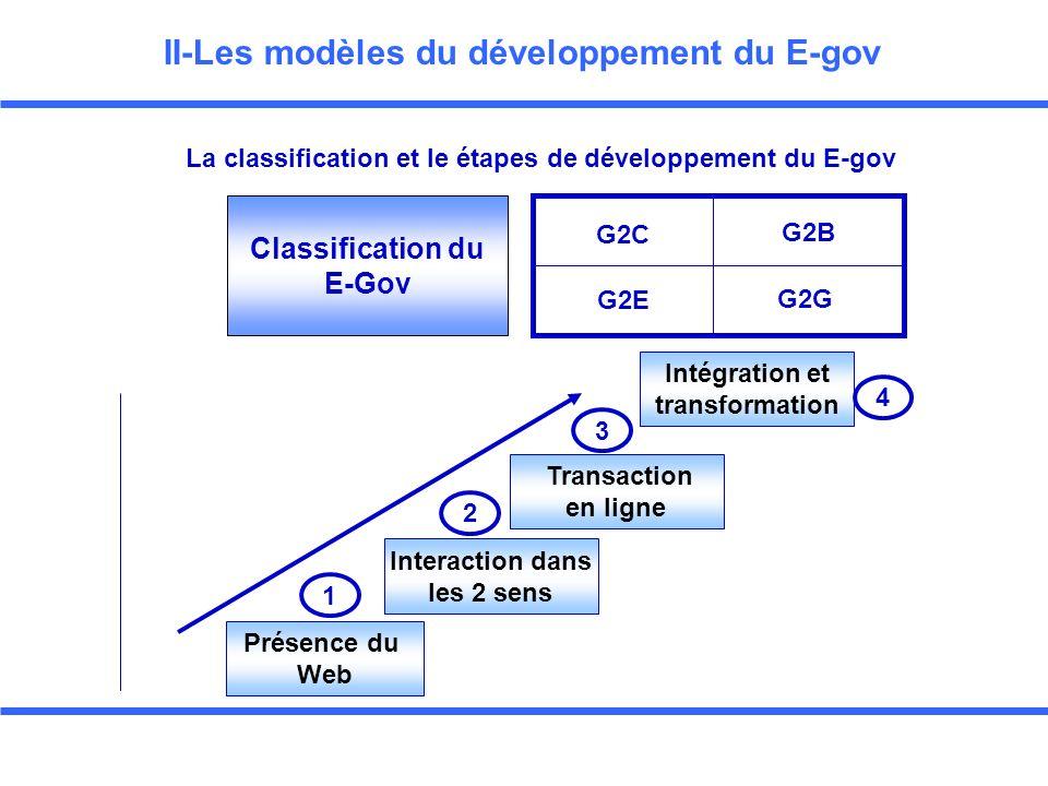 II-Les modèles du développement du E-gov La classification et le étapes de développement du E-gov Classification du E-Gov G2C G2B G2E G2G Présence du Web 1 Interaction dans les 2 sens 2 Transaction en ligne 3 Intégration et transformation 4