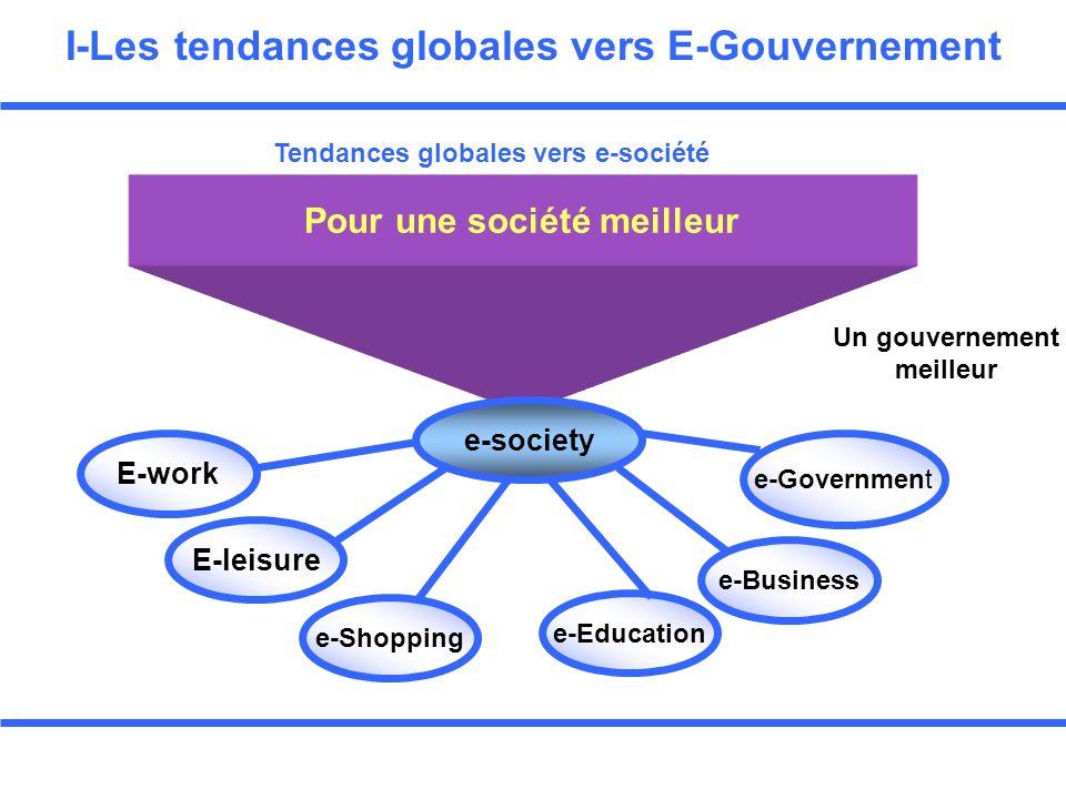 I-Les tendances globales vers E-Gouvernement Pour une société meilleur Tendances globales vers e-société e-society E-work E-leisure e-Shopping e-Education e-Business e-Government Un gouvernement meilleur
