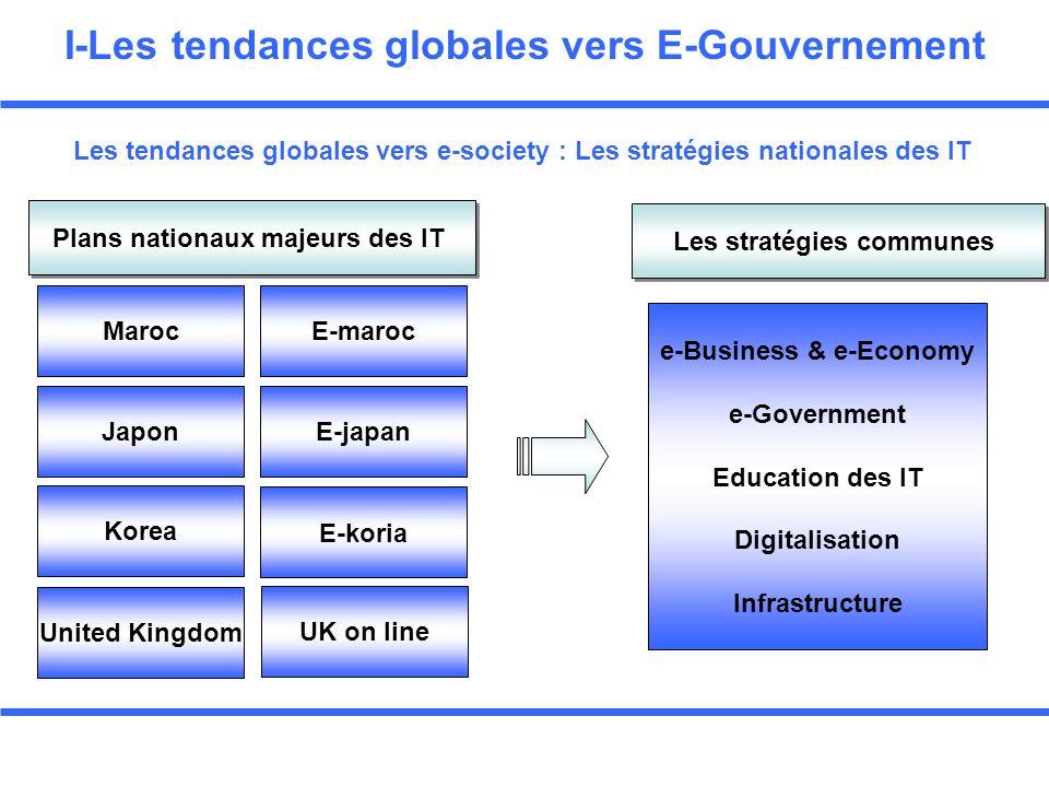Bonnes pratiques : Stratégie du E-gov Chaque pays doit avoir une vision du E-gov Préciser un ensemble dobjectifs (Projets) suivant un agenda Projets sectoriels et Projets Transversaux Prendre la totalité du programme daction pour le E-gov Un projet avec beaucoup de modèles