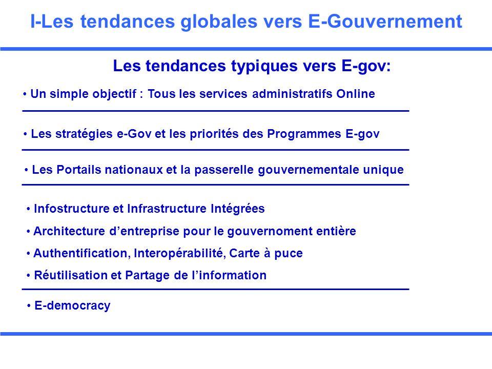 Deuxième Partie Les modèles du développement du E-Gov