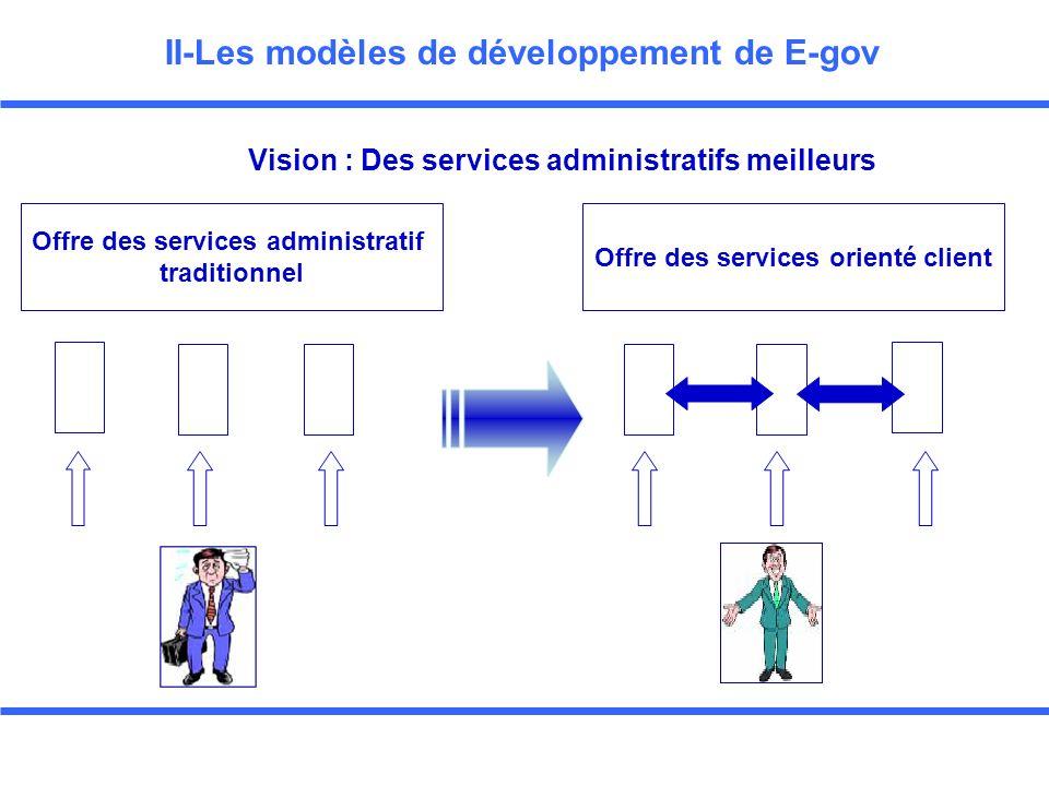 KINGDOM OF MOROCCO La stratégie de gestion pour E-GOV Strategy management for E-Gov 22 November-25 November, Dubai 2003 Presented by: Mr.