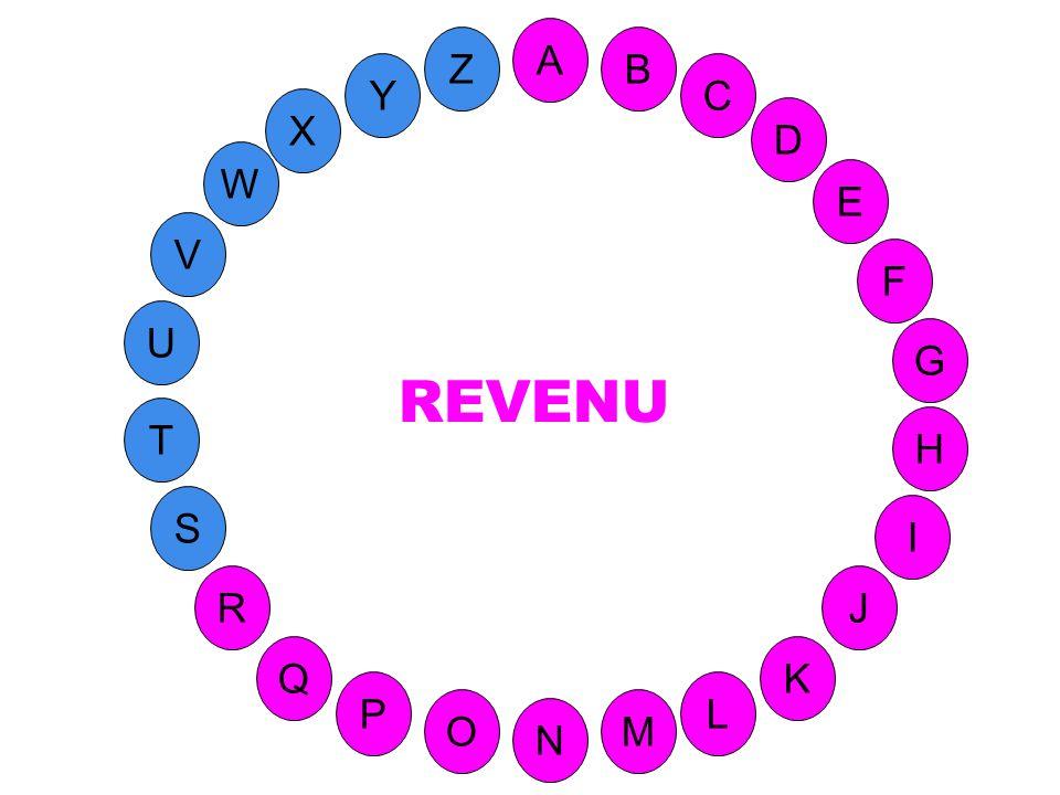 M A G S C U H W Y I F D B L K J T R Q P O N E V Z Ce qui revient (à qqn, à une collectivité) comme rémunération du travail ou fruit du capital. X