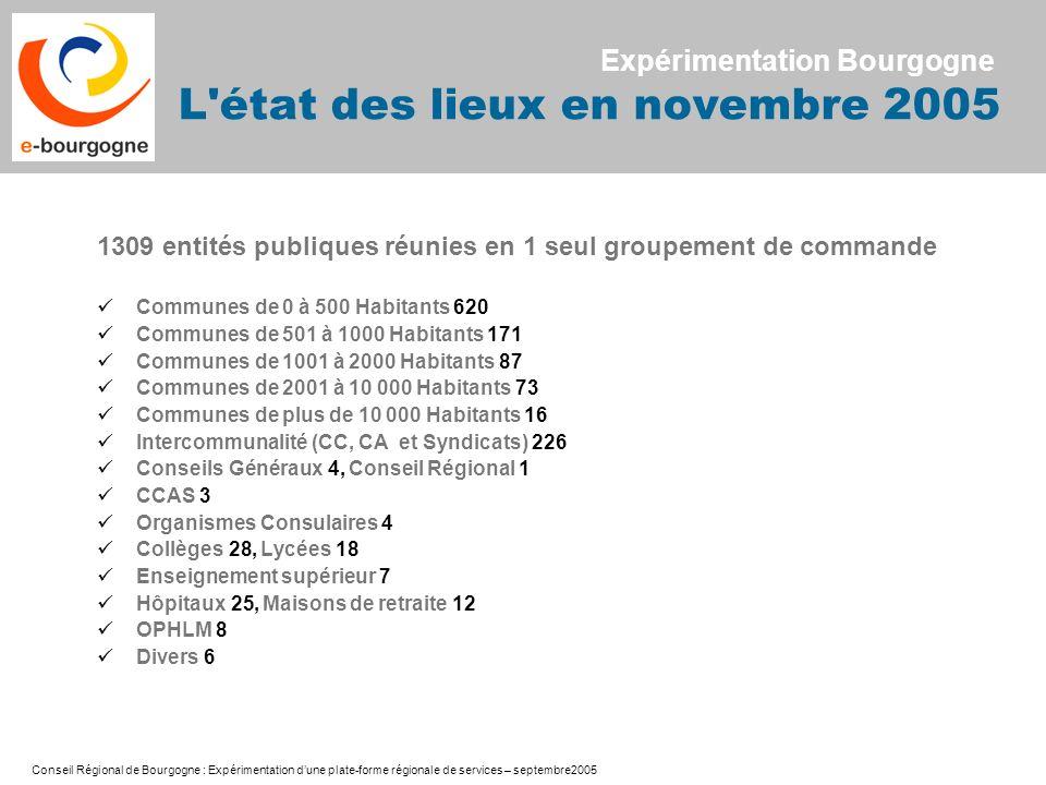 Conseil Régional de Bourgogne : Expérimentation dune plate-forme régionale de services – septembre2005 1309 entités publiques réunies en 1 seul groupe