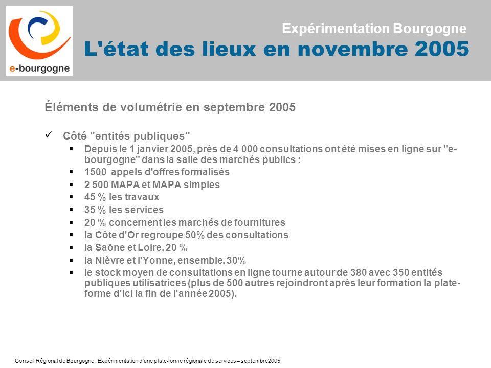Conseil Régional de Bourgogne : Expérimentation dune plate-forme régionale de services – septembre2005 Éléments de volumétrie en septembre 2005 Côté