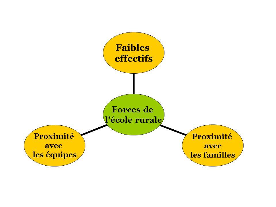 Forces de lécole rurale Faibles effectifs Proximité avec les familles Proximité avec les équipes