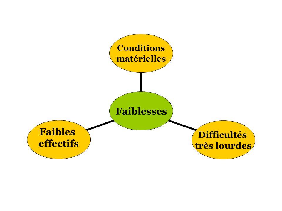 Faiblesses Conditions matérielles Difficultés très lourdesFaibles effectifs