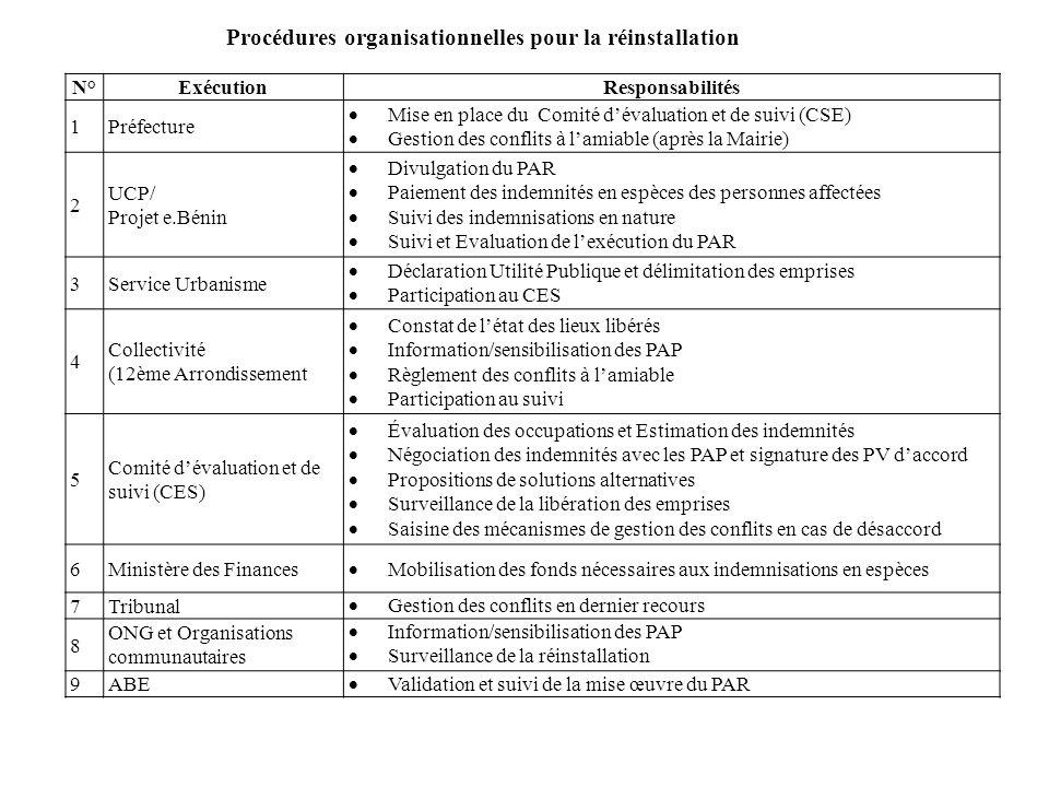 Procédures organisationnelles pour la réinstallation N°ExécutionResponsabilités 1Préfecture Mise en place du Comité dévaluation et de suivi (CSE) Gest