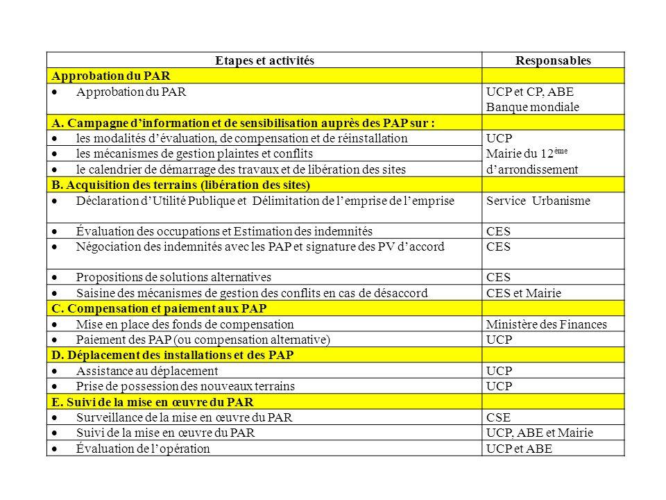 Etapes et activitésResponsables Approbation du PAR UCP et CP, ABE Banque mondiale A. Campagne dinformation et de sensibilisation auprès des PAP sur :