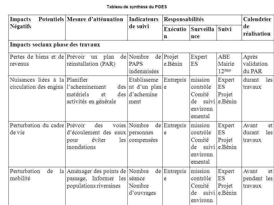 Tableau de synthèse du PGES Impacts Potentiels Négatifs Mesure datténuationIndicateurs de suivi ResponsabilitésCalendrier de réalisation Exécutio n Su