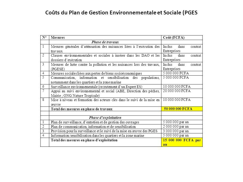 N°MesuresCoût (FCFA) Phase de travaux 1Mesures générales datténuation des nuisances liées à lexécution des travaux Inclus dans contrat Entreprises 2Cl