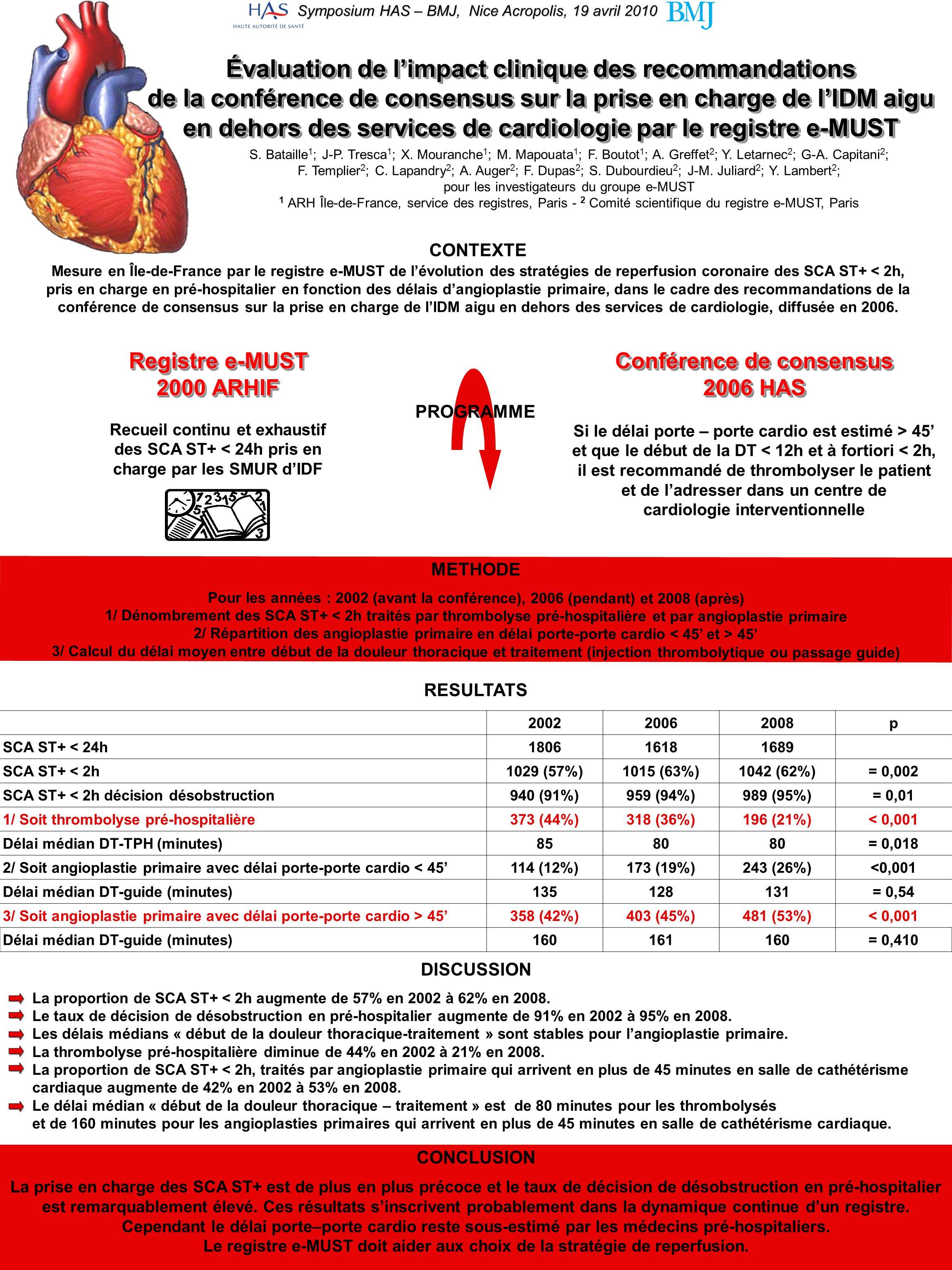 METHODE Pour les années : 2002 (avant la conférence), 2006 (pendant) et 2008 (après) 1/ Dénombrement des SCA ST+ < 2h traités par thrombolyse pré-hosp