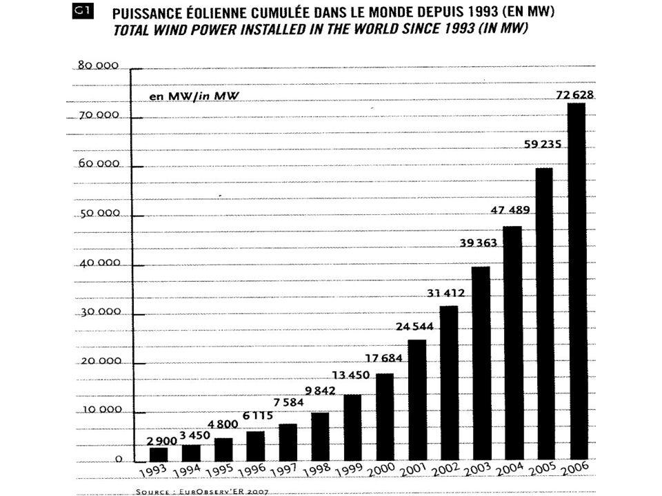 Fin 2006 total mondial 72.628 MW soit + 23% ou + 13.393 MW par rapport à 2005 Allemagne20622 MW + 12% Espagne11615 MW + 16% USA11603 MW + % Inde 6053 MW + 37% Danemark 3136 MW + 0,3% Italie 2123 MW + 24% Royaume-Uni 1963 MW + 47% Portugal 1716 MW + 64% Chine 1699 MW + 35% France 1635 MW + 116% Les grands pays de léolien: Puissance installée Lobjectif 2010 européen, 40.000 MW, est dépassé avec 48.042 MW fin 2006 La France fait figure de pays à conquérir Pénurie de boites de vitesse et de roulements: il y a surchauffe Et les prix augmentent