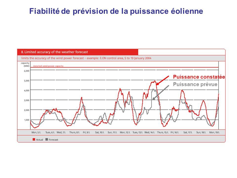 Fiabilité de prévision de la puissance éolienne Puissance constatée Puissance prévue