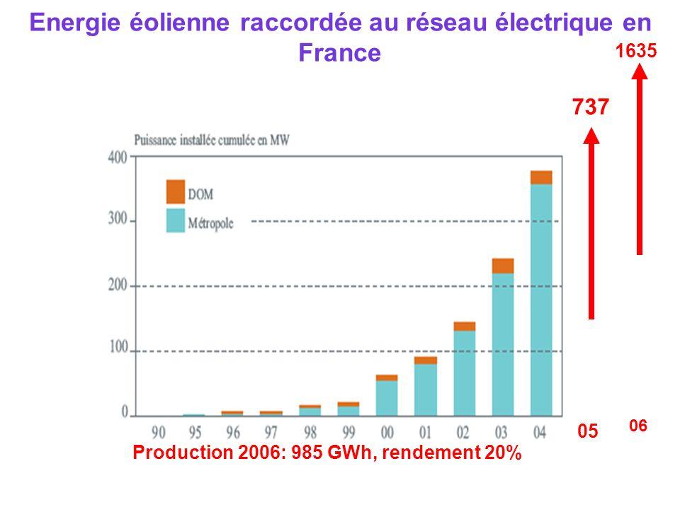 Energie éolienne raccordée au réseau électrique en France 737 05 Production 2006: 985 GWh, rendement 20% 06 1635