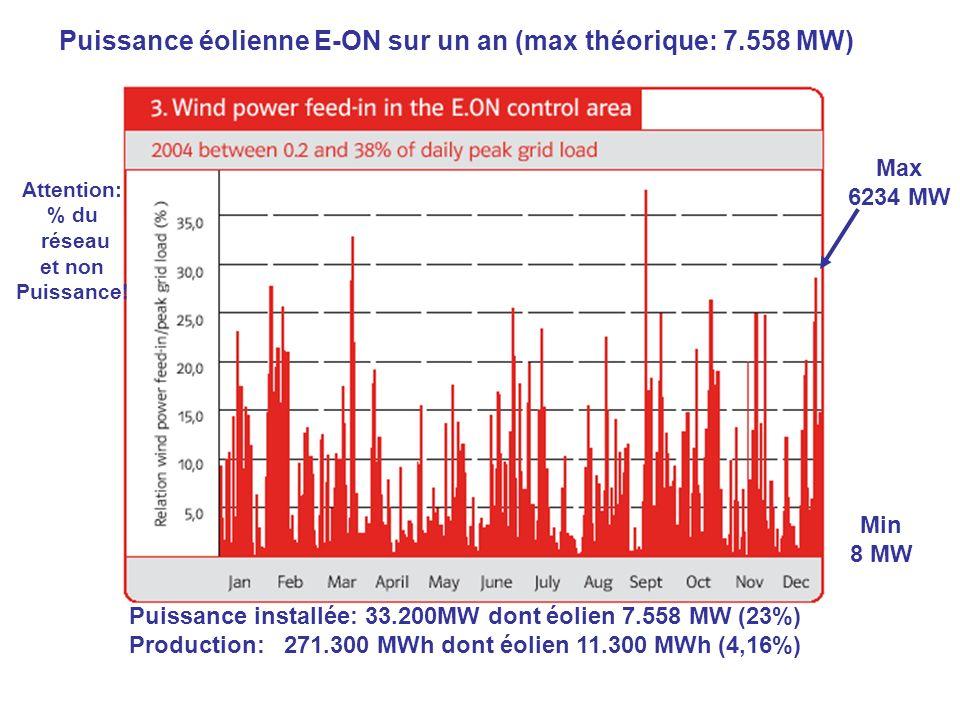 Puissance éolienne E-ON sur un an (max théorique: 7.558 MW) Max 6234 MW Min 8 MW Puissance installée: 33.200MW dont éolien 7.558 MW (23%) Production: 271.300 MWh dont éolien 11.300 MWh (4,16%) Attention: % du réseau et non Puissance!