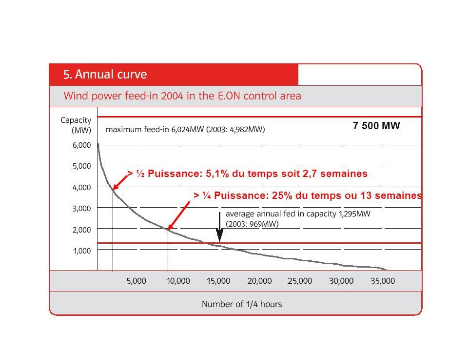 7 500 MW > ½ Puissance: 5,1% du temps soit 2,7 semaines > ¼ Puissance: 25% du temps ou 13 semaines