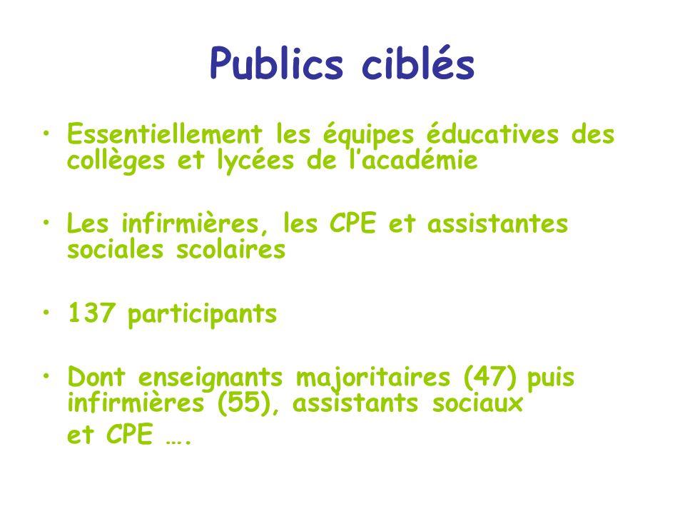Publics ciblés Essentiellement les équipes éducatives des collèges et lycées de lacadémie Les infirmières, les CPE et assistantes sociales scolaires 1