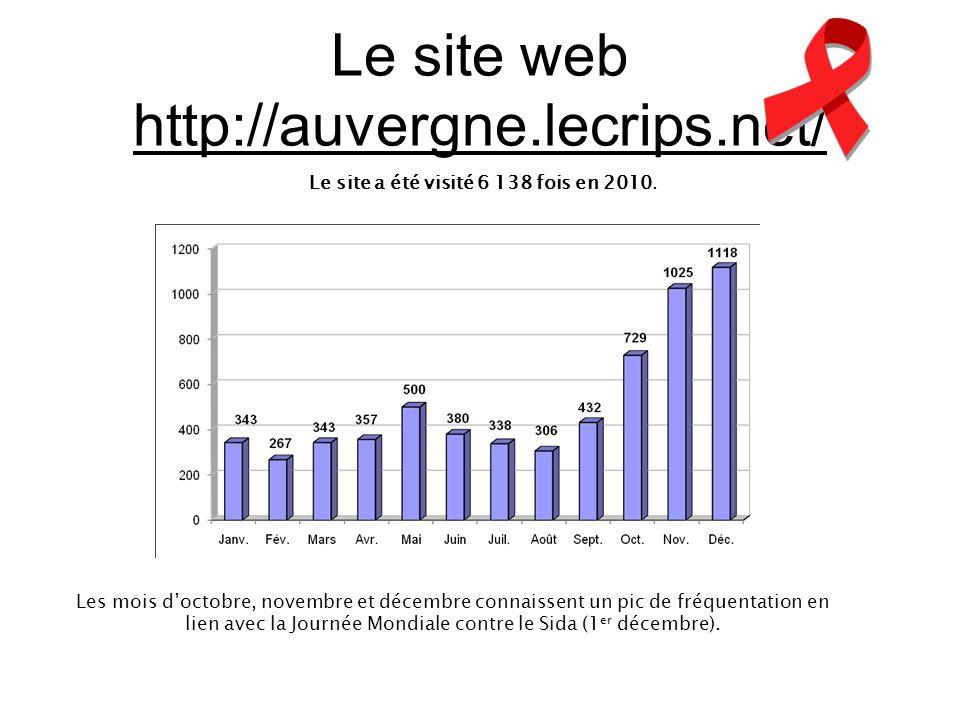 Le site a été visité 6 138 fois en 2010. Le site web http://auvergne.lecrips.net/ Les mois doctobre, novembre et décembre connaissent un pic de fréque