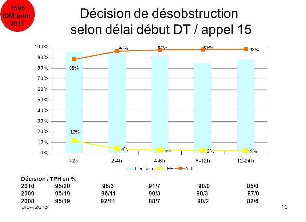 10/04/201310 1595 IDM prim. 2011 Décision de désobstruction selon délai début DT / appel 15 Décision / TPH en % 2010 95/20 96/3 91/790/0 85/0 2009 95/